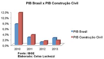 O cenário da Construção Civil para 2015