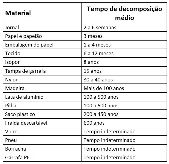 Tabela Tempo de Decomposição Médio de Materiais